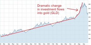 Two year GLD chart