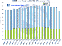 Historical COMEX Warehouse Inventory & activity
