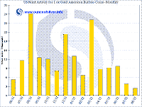 Historical US Mint Bullion Activity